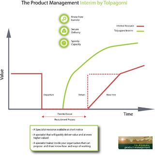 Product Manager Interim by Tolpagorni