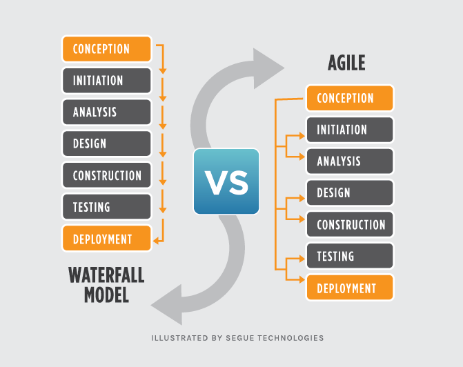 waterfall-vs-agile-models
